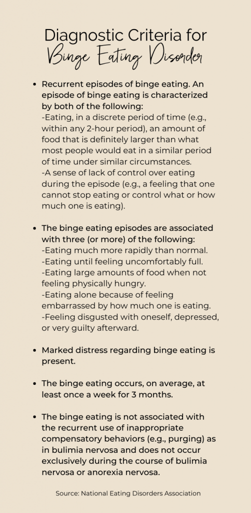 Image willed with text listing Binge Eating Disorder Diagnostic Criteria