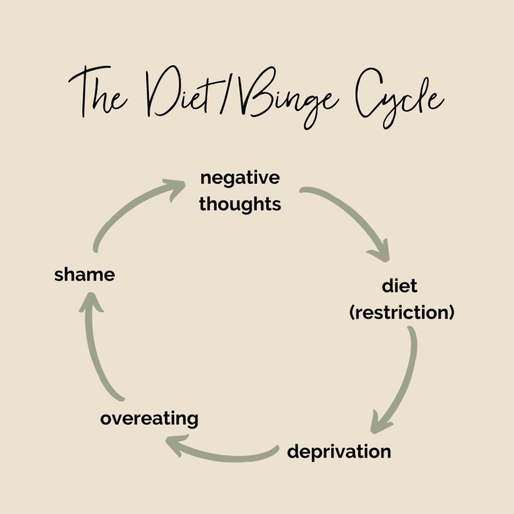 "Graphic titled ""The Diet/Binge Cycle"""